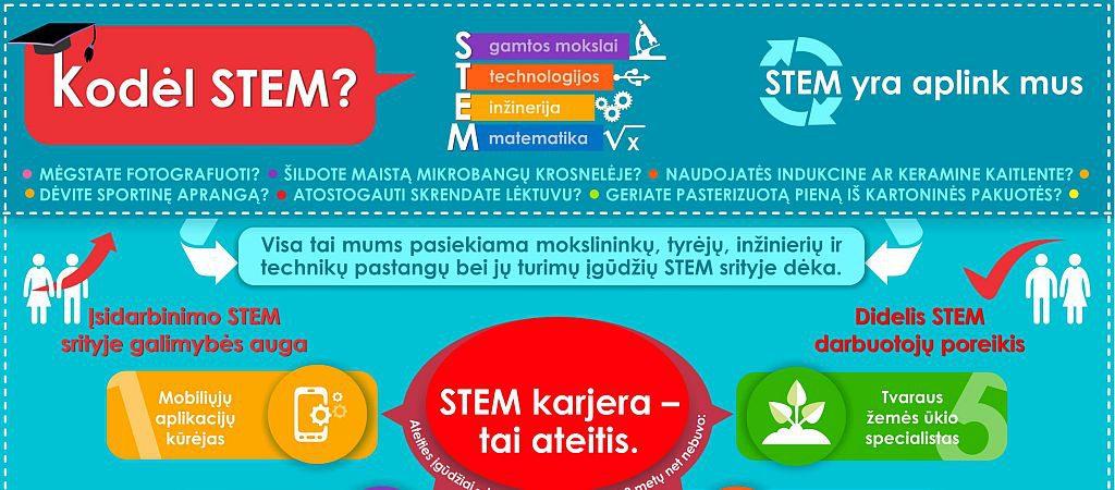 Kodėl STEM: 15 atsakymų